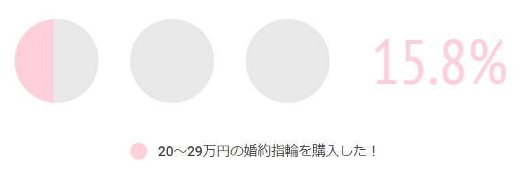 20万円台の割合